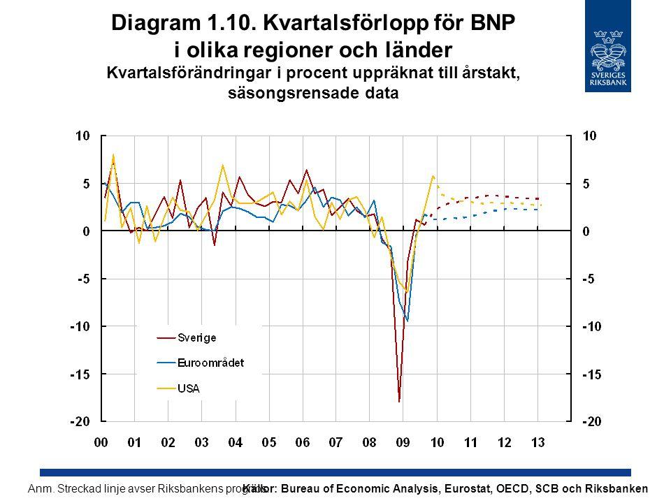 Diagram 1.10. Kvartalsförlopp för BNP i olika regioner och länder Kvartalsförändringar i procent uppräknat till årstakt, säsongsrensade data