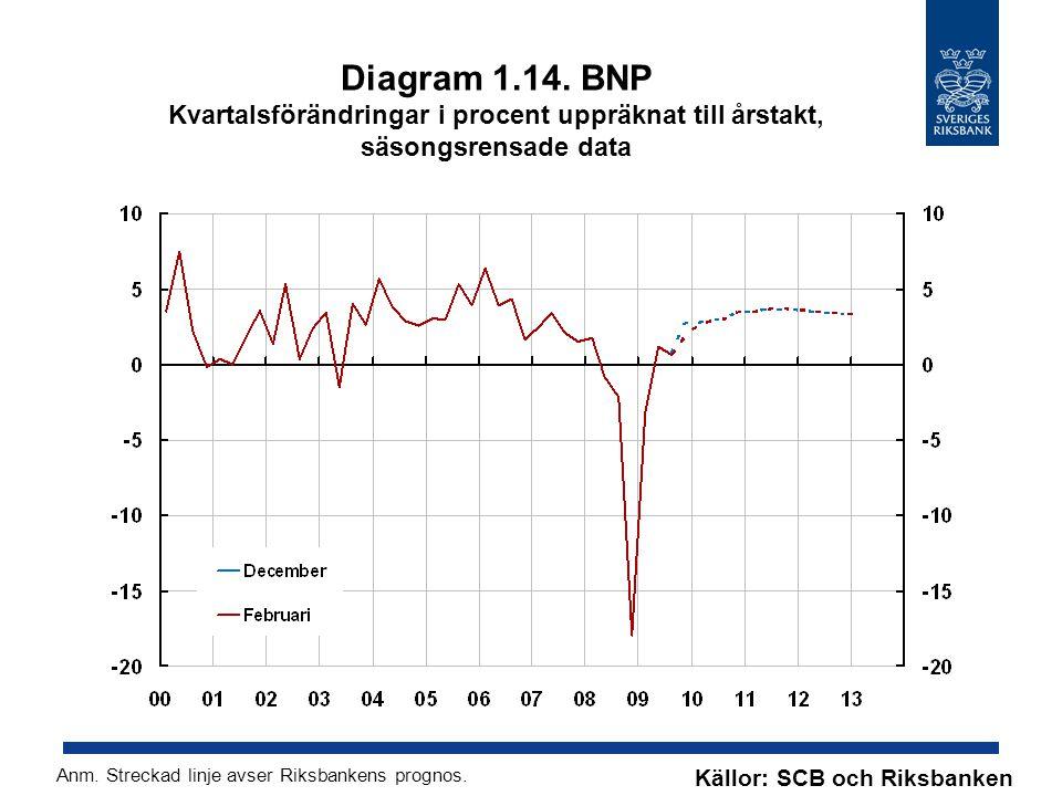 Diagram 1.14. BNP Kvartalsförändringar i procent uppräknat till årstakt, säsongsrensade data