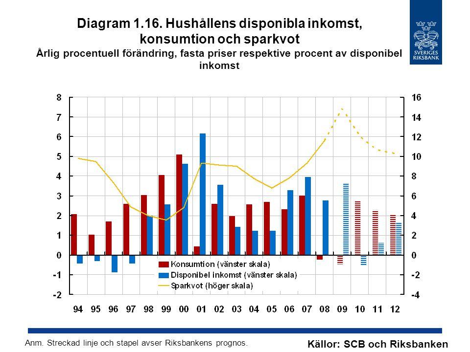 Diagram 1.16. Hushållens disponibla inkomst, konsumtion och sparkvot Årlig procentuell förändring, fasta priser respektive procent av disponibel inkomst