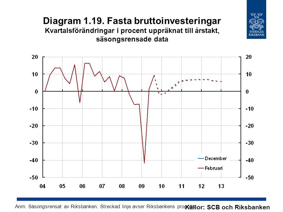 Diagram 1.19. Fasta bruttoinvesteringar Kvartalsförändringar i procent uppräknat till årstakt, säsongsrensade data