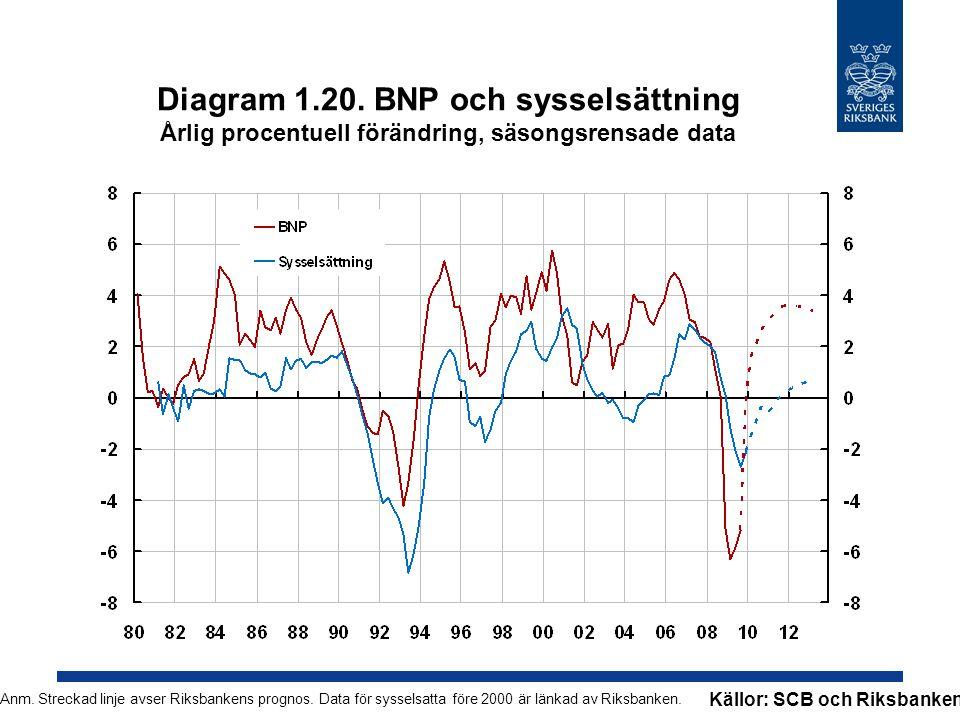 Diagram 1.20. BNP och sysselsättning Årlig procentuell förändring, säsongsrensade data