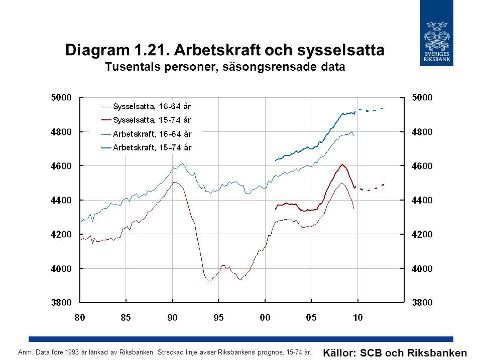 Diagram 1.21. Arbetskraft och sysselsatta Tusentals personer, säsongsrensade data