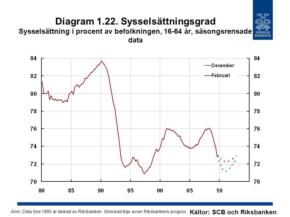 Diagram 1.22. Sysselsättningsgrad Sysselsättning i procent av befolkningen, 16-64 år, säsongsrensade data