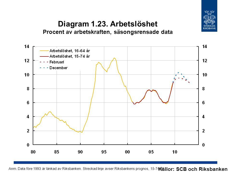 Diagram 1.23. Arbetslöshet Procent av arbetskraften, säsongsrensade data