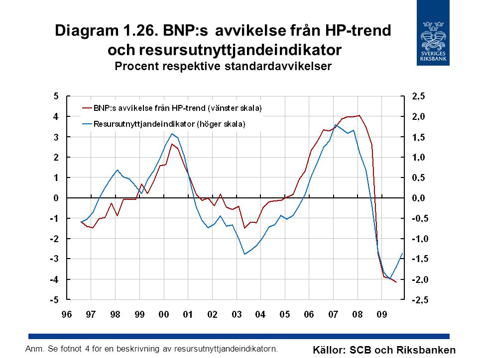 Diagram 1.26. BNP:s avvikelse från HP-trend och resursutnyttjandeindikator Procent respektive standardavvikelser