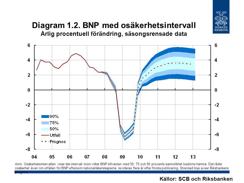 Diagram 1.2. BNP med osäkerhetsintervall Årlig procentuell förändring, säsongsrensade data