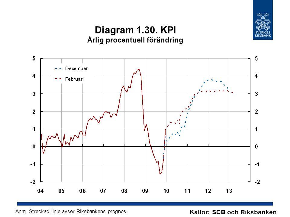Diagram 1.30. KPI Årlig procentuell förändring