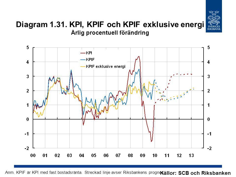 Diagram 1.31. KPI, KPIF och KPIF exklusive energi Årlig procentuell förändring