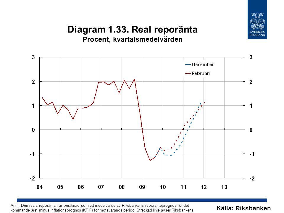 Diagram 1.33. Real reporänta Procent, kvartalsmedelvärden