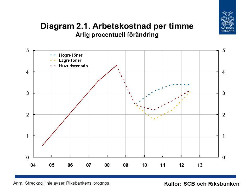 Diagram 2.1. Arbetskostnad per timme Årlig procentuell förändring