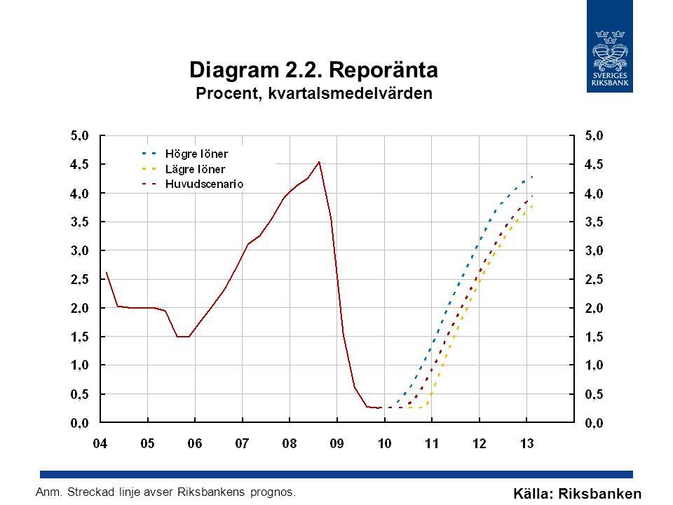 Diagram 2.2. Reporänta Procent, kvartalsmedelvärden