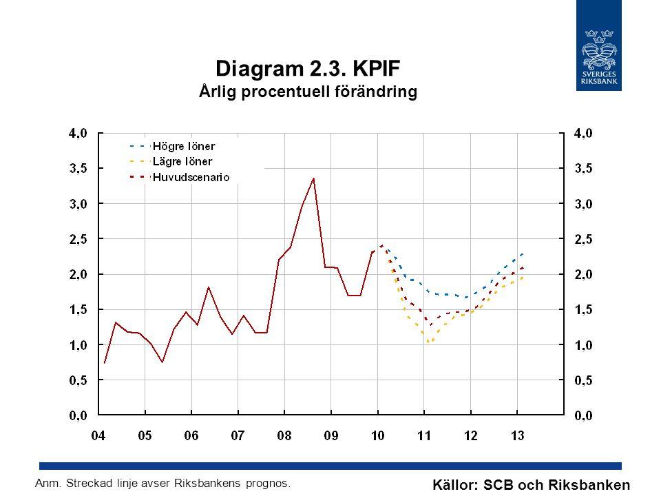 Diagram 2.3. KPIF Årlig procentuell förändring