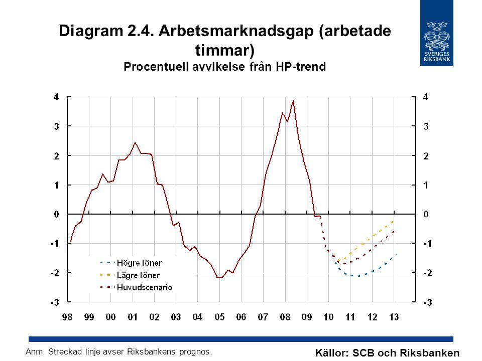 Diagram 2.4. Arbetsmarknadsgap (arbetade timmar) Procentuell avvikelse från HP-trend