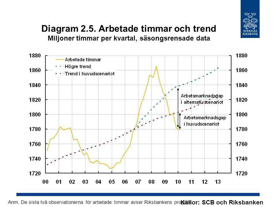 Diagram 2.5. Arbetade timmar och trend Miljoner timmar per kvartal, säsongsrensade data
