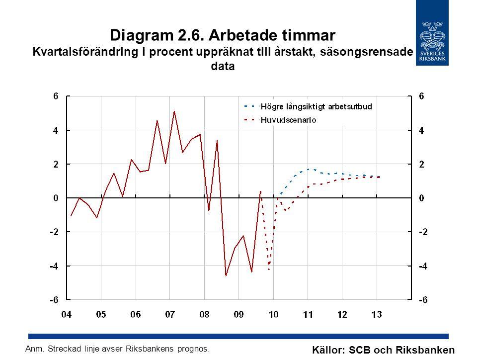 Diagram 2.6. Arbetade timmar Kvartalsförändring i procent uppräknat till årstakt, säsongsrensade data