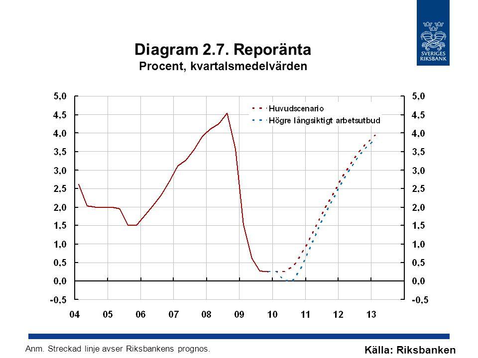 Diagram 2.7. Reporänta Procent, kvartalsmedelvärden
