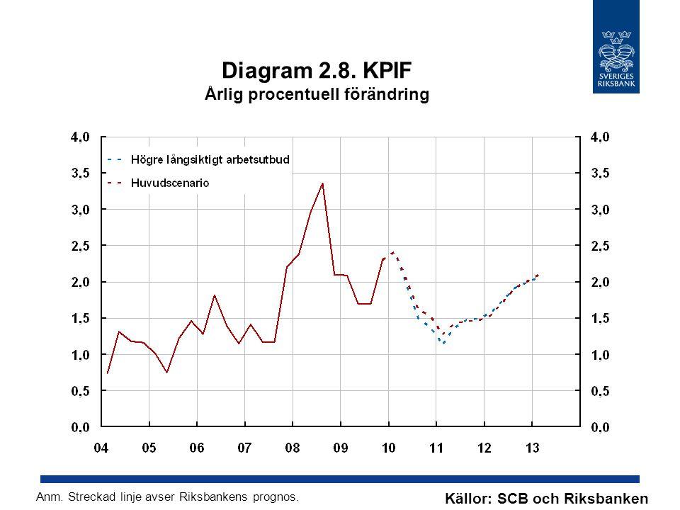 Diagram 2.8. KPIF Årlig procentuell förändring