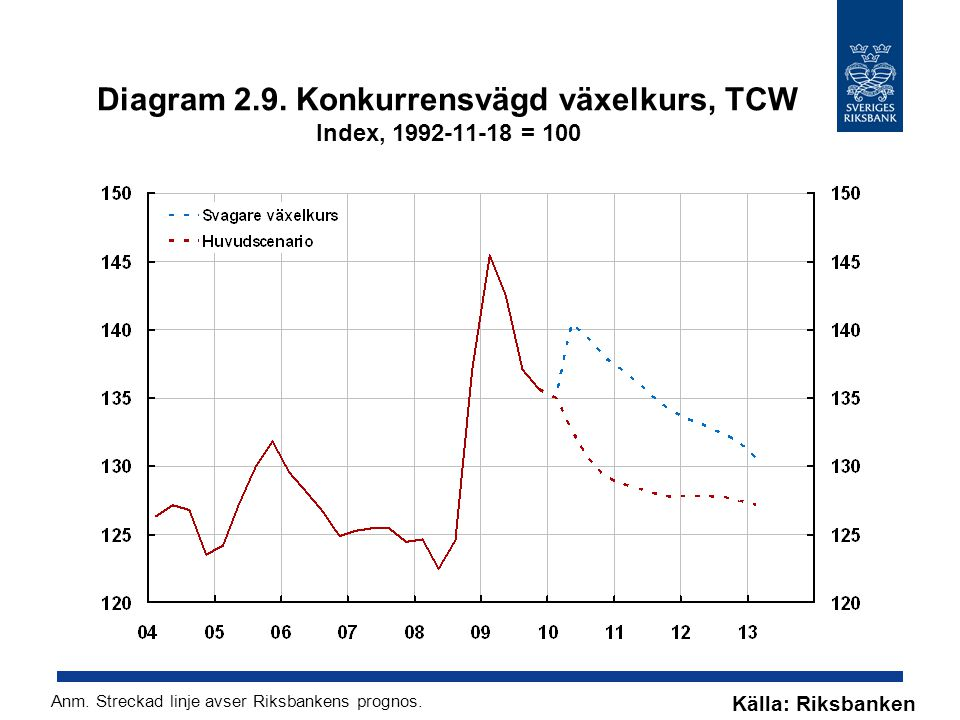 Diagram 2.9. Konkurrensvägd växelkurs, TCW Index, 1992-11-18 = 100
