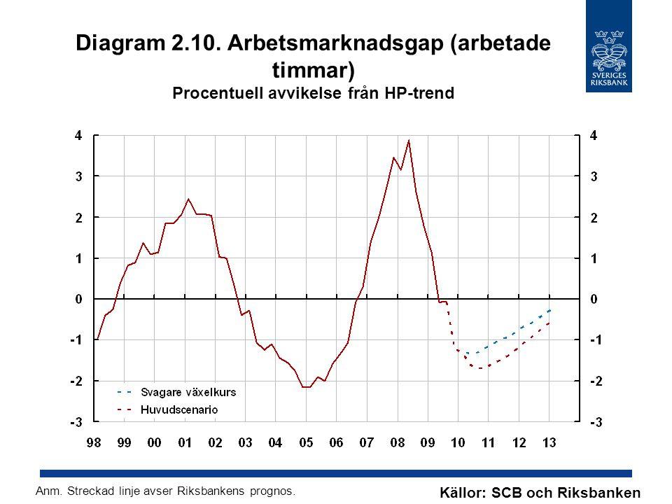 Diagram 2.10. Arbetsmarknadsgap (arbetade timmar) Procentuell avvikelse från HP-trend