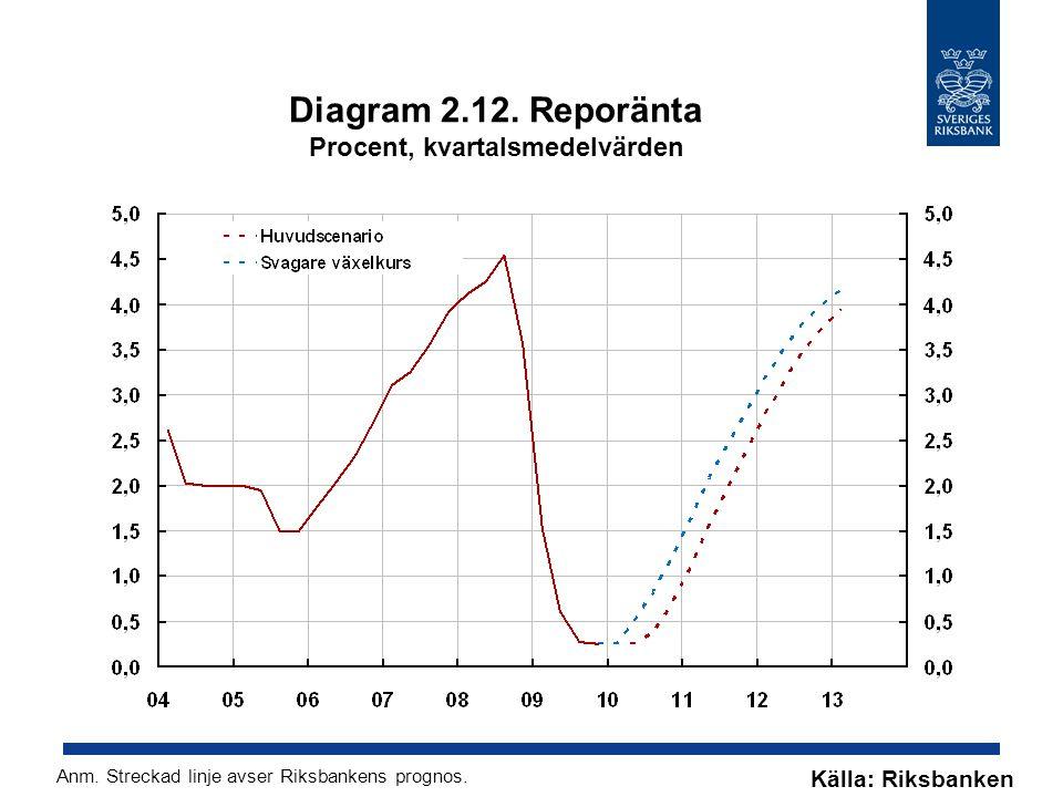 Diagram 2.12. Reporänta Procent, kvartalsmedelvärden
