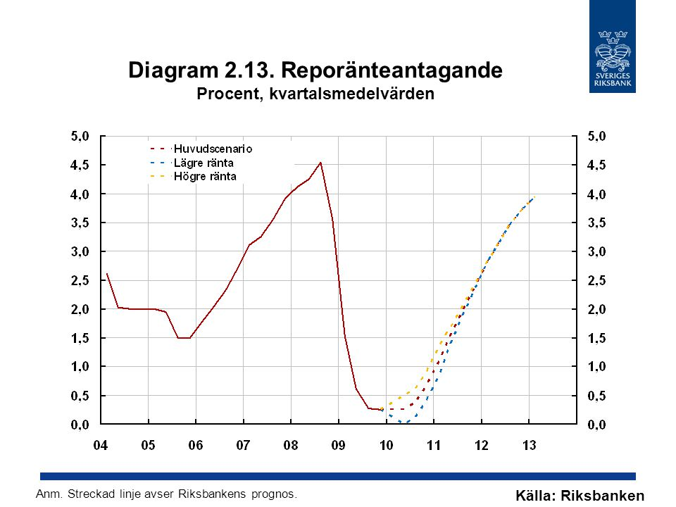Diagram 2.13. Reporänteantagande Procent, kvartalsmedelvärden