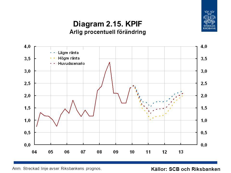 Diagram 2.15. KPIF Årlig procentuell förändring