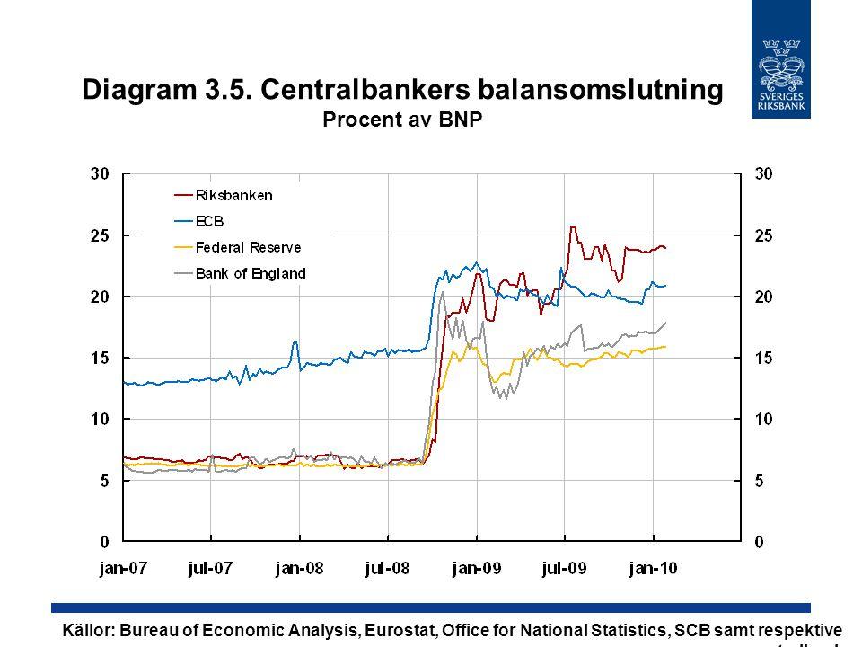 Diagram 3.5. Centralbankers balansomslutning Procent av BNP