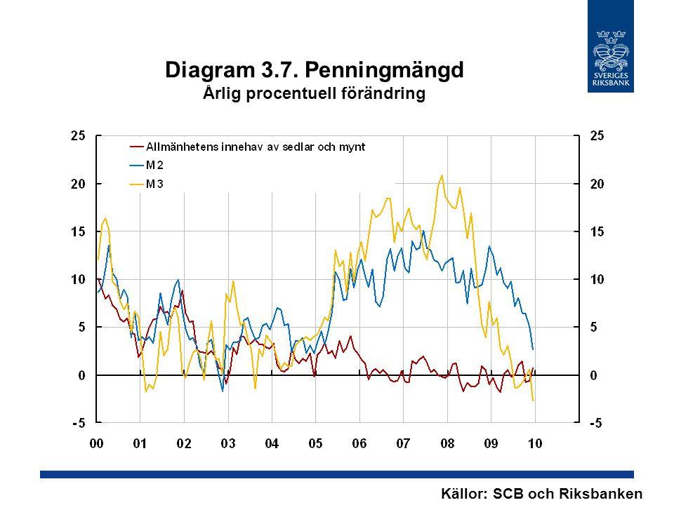 Diagram 3.7. Penningmängd Årlig procentuell förändring