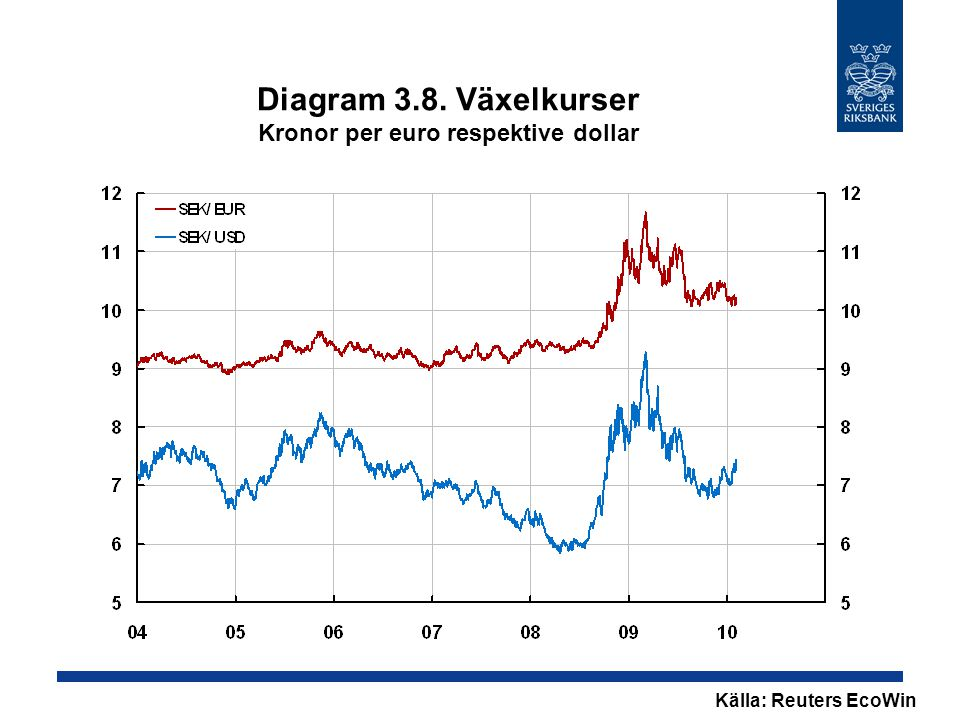 Diagram 3.8. Växelkurser Kronor per euro respektive dollar