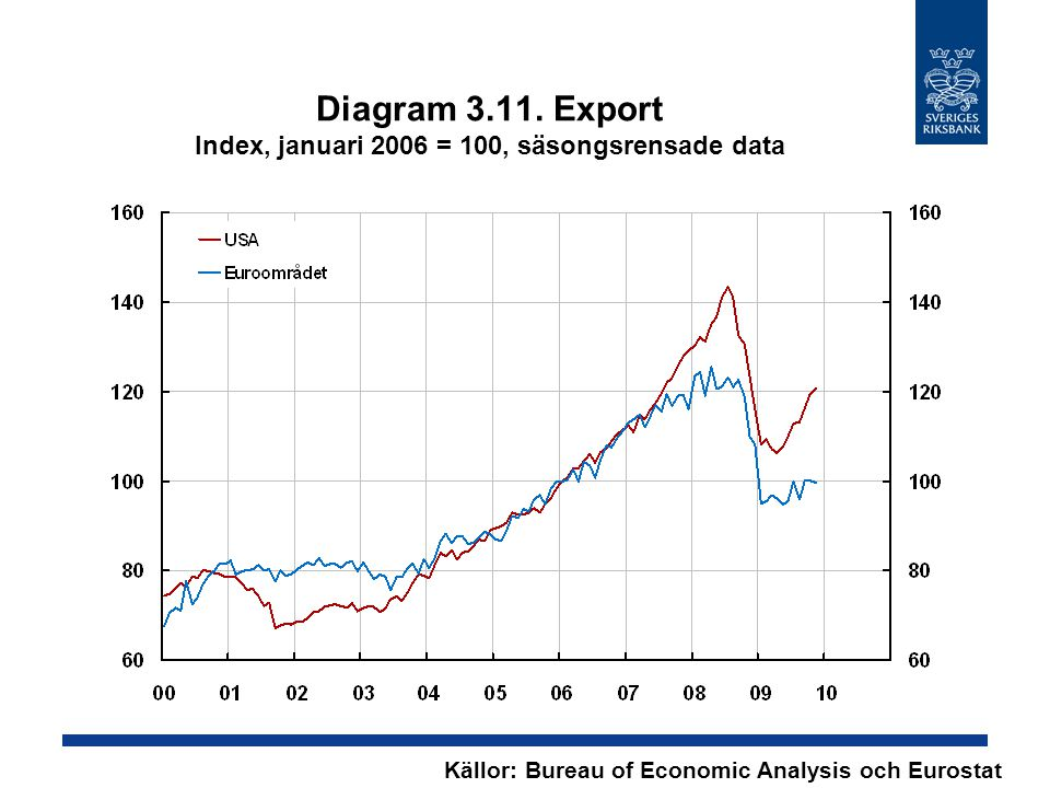 Diagram 3.11. Export Index, januari 2006 = 100, säsongsrensade data