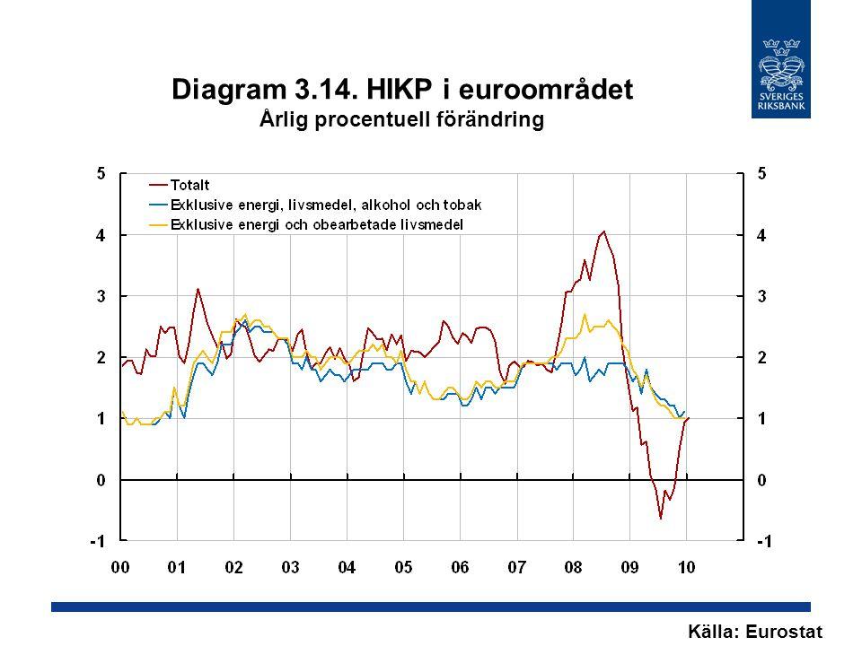 Diagram 3.14. HIKP i euroområdet Årlig procentuell förändring