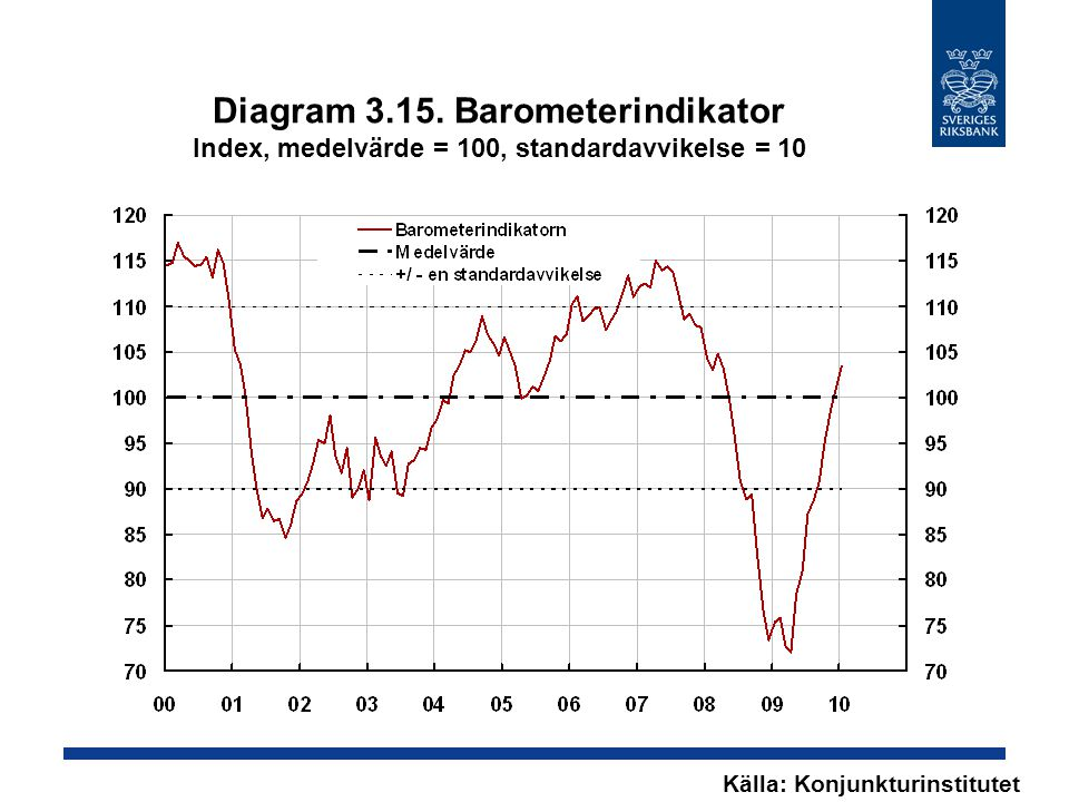 Diagram 3.15. Barometerindikator Index, medelvärde = 100, standardavvikelse = 10