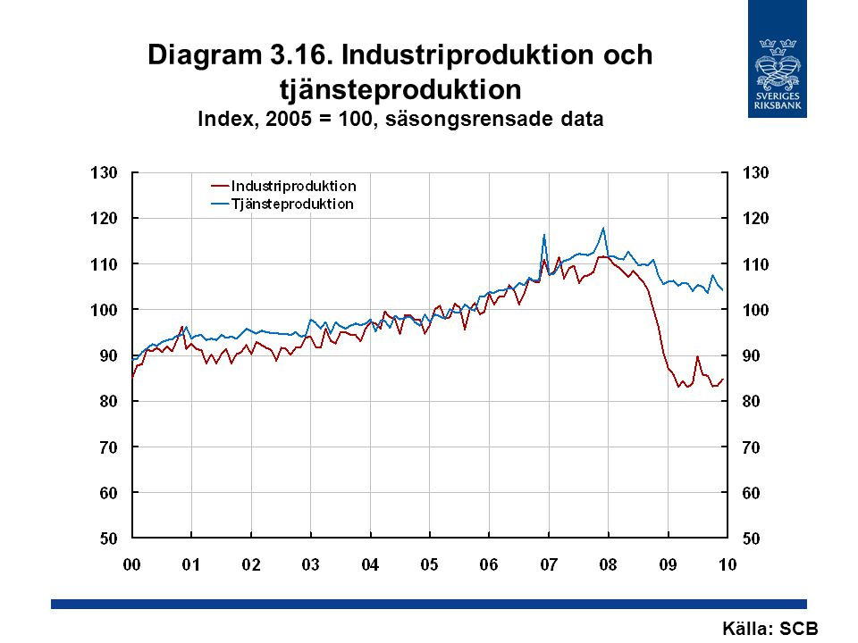 Diagram 3.16. Industriproduktion och tjänsteproduktion Index, 2005 = 100, säsongsrensade data
