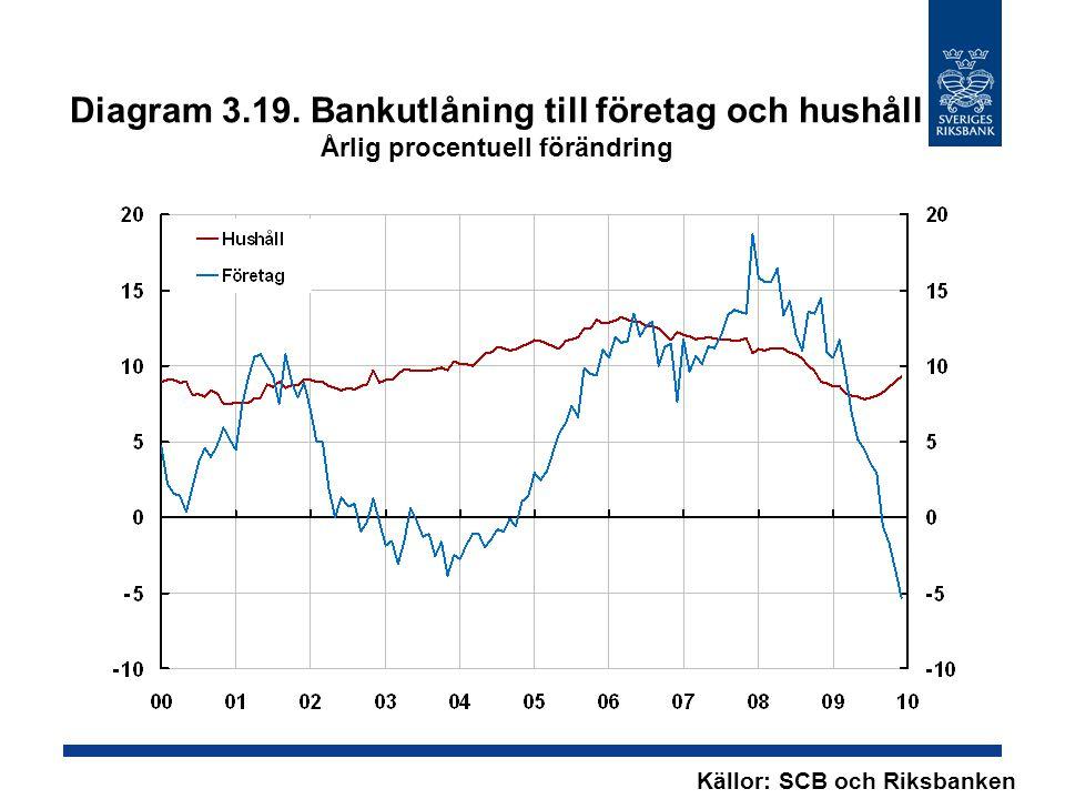 Diagram 3.19. Bankutlåning till företag och hushåll Årlig procentuell förändring