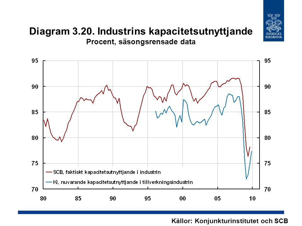 Diagram 3.20. Industrins kapacitetsutnyttjande Procent, säsongsrensade data