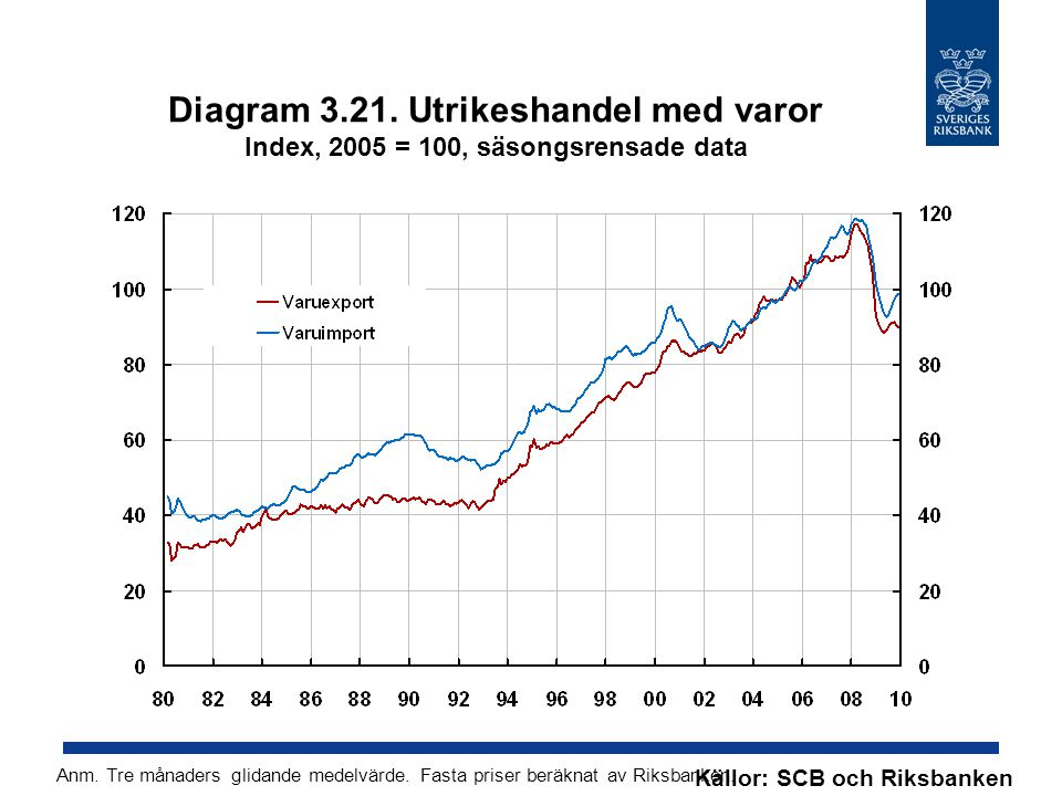 Diagram 3.21. Utrikeshandel med varor Index, 2005 = 100, säsongsrensade data