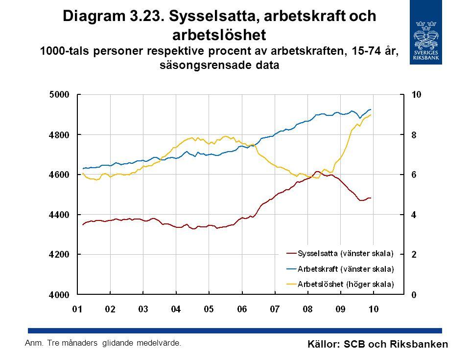 Diagram 3.23. Sysselsatta, arbetskraft och arbetslöshet 1000-tals personer respektive procent av arbetskraften, 15-74 år, säsongsrensade data