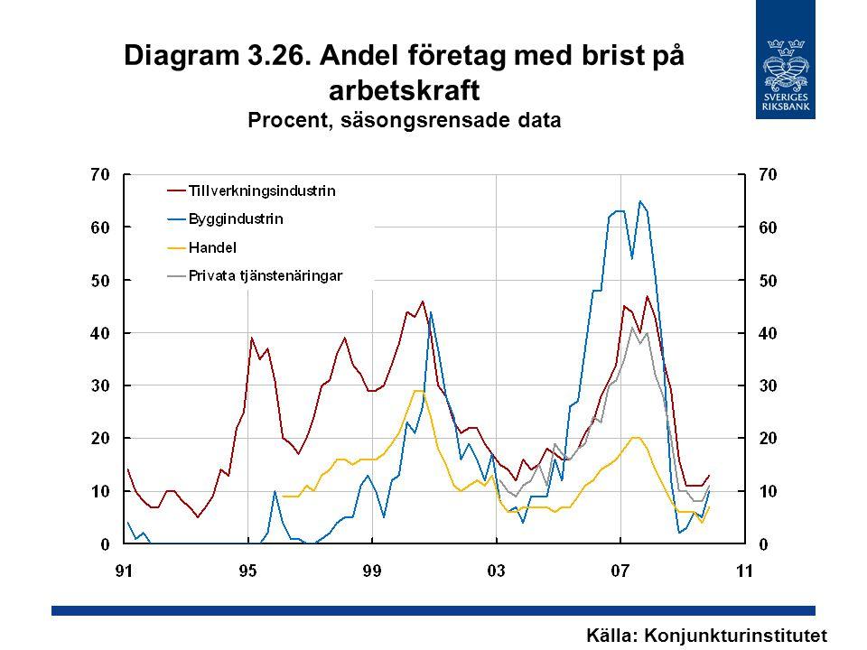 Diagram 3.26. Andel företag med brist på arbetskraft Procent, säsongsrensade data