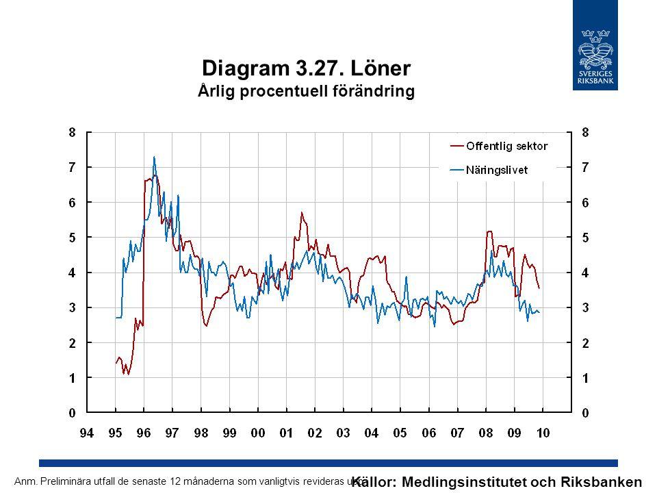 Diagram 3.27. Löner Årlig procentuell förändring