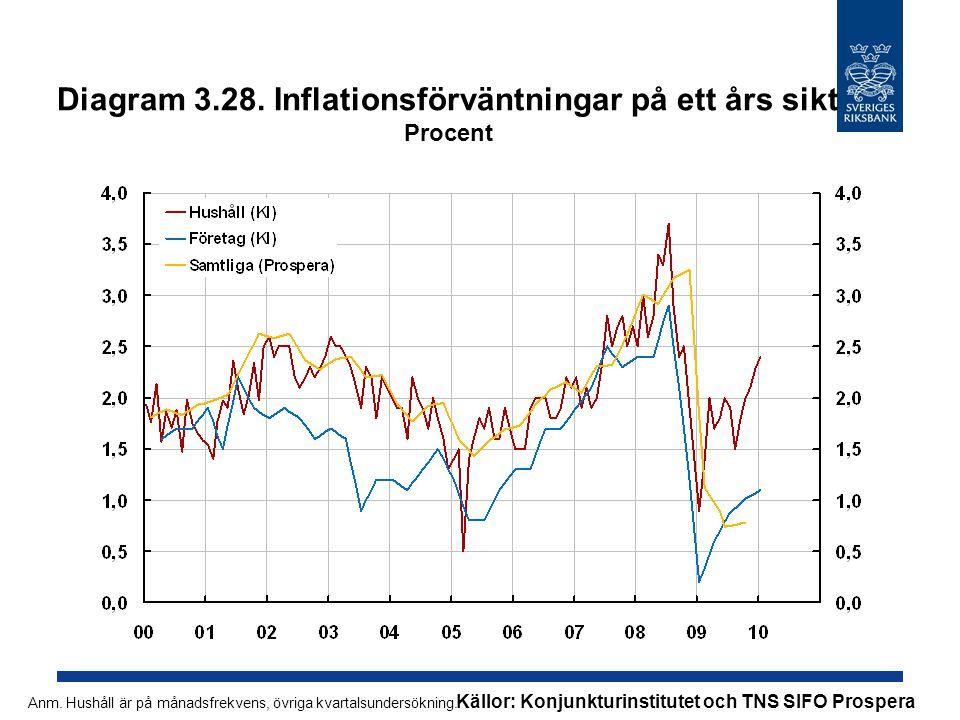 Diagram 3.28. Inflationsförväntningar på ett års sikt Procent