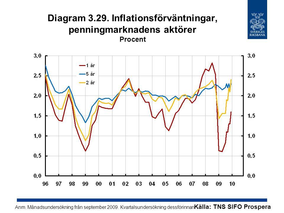 Diagram 3.29. Inflationsförväntningar, penningmarknadens aktörer Procent