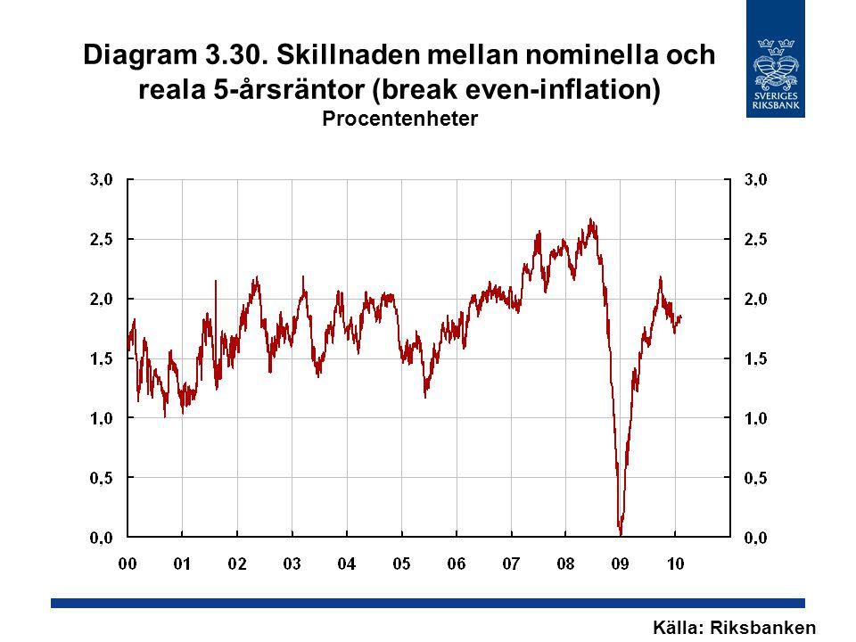 Diagram 3.30. Skillnaden mellan nominella och reala 5-årsräntor (break even-inflation) Procentenheter