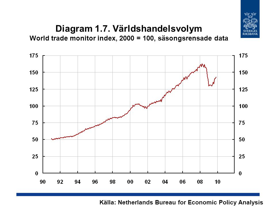 Diagram 1.7. Världshandelsvolym World trade monitor index, 2000 = 100, säsongsrensade data