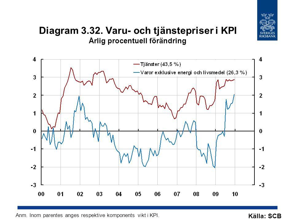 Diagram 3.32. Varu- och tjänstepriser i KPI Årlig procentuell förändring
