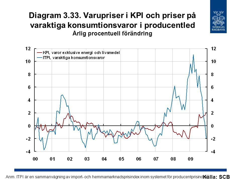 Diagram 3.33. Varupriser i KPI och priser på varaktiga konsumtionsvaror i producentled Årlig procentuell förändring