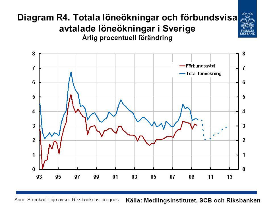 Diagram R4. Totala löneökningar och förbundsvisa avtalade löneökningar i Sverige Årlig procentuell förändring