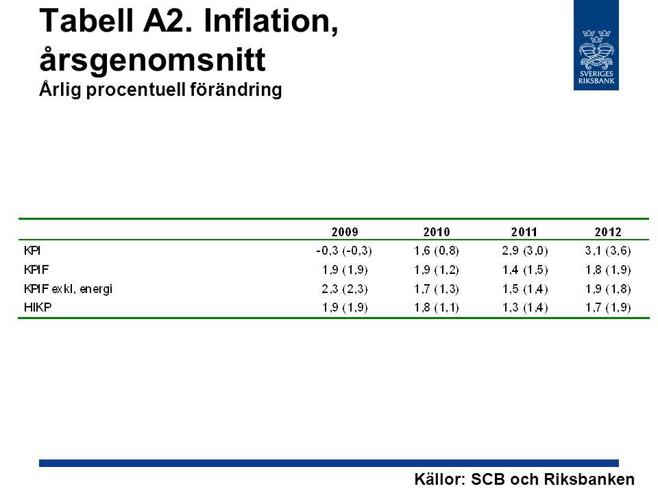 Tabell A2. Inflation, årsgenomsnitt Årlig procentuell förändring