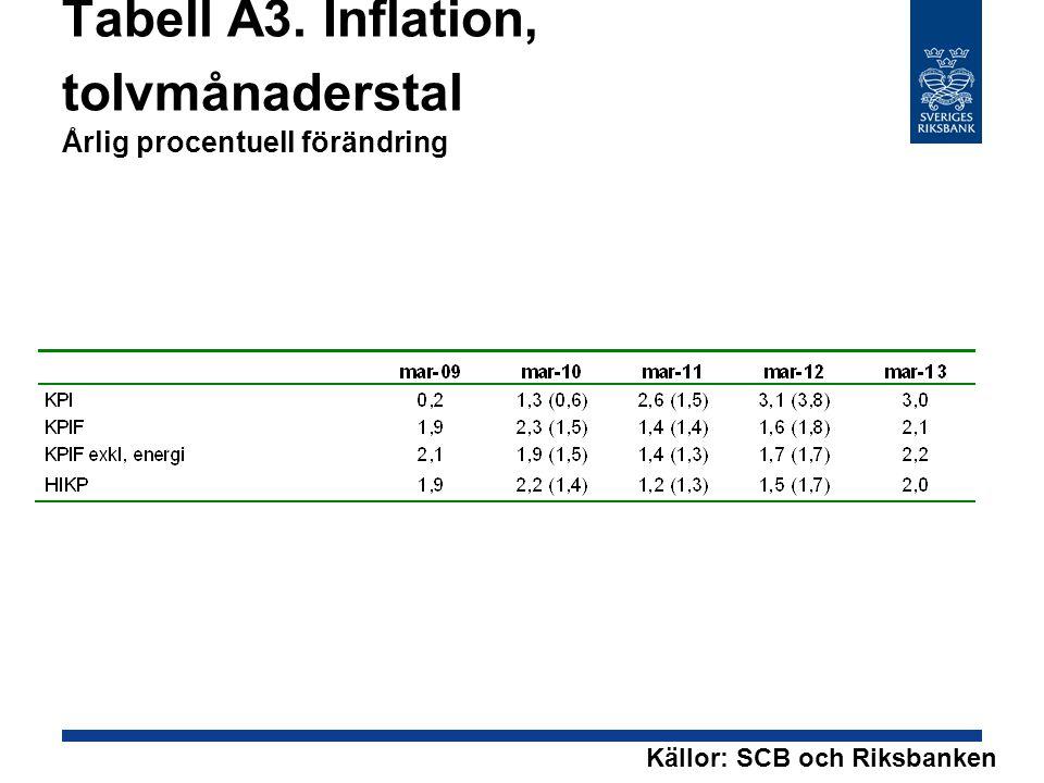 Tabell A3. Inflation, tolvmånaderstal Årlig procentuell förändring