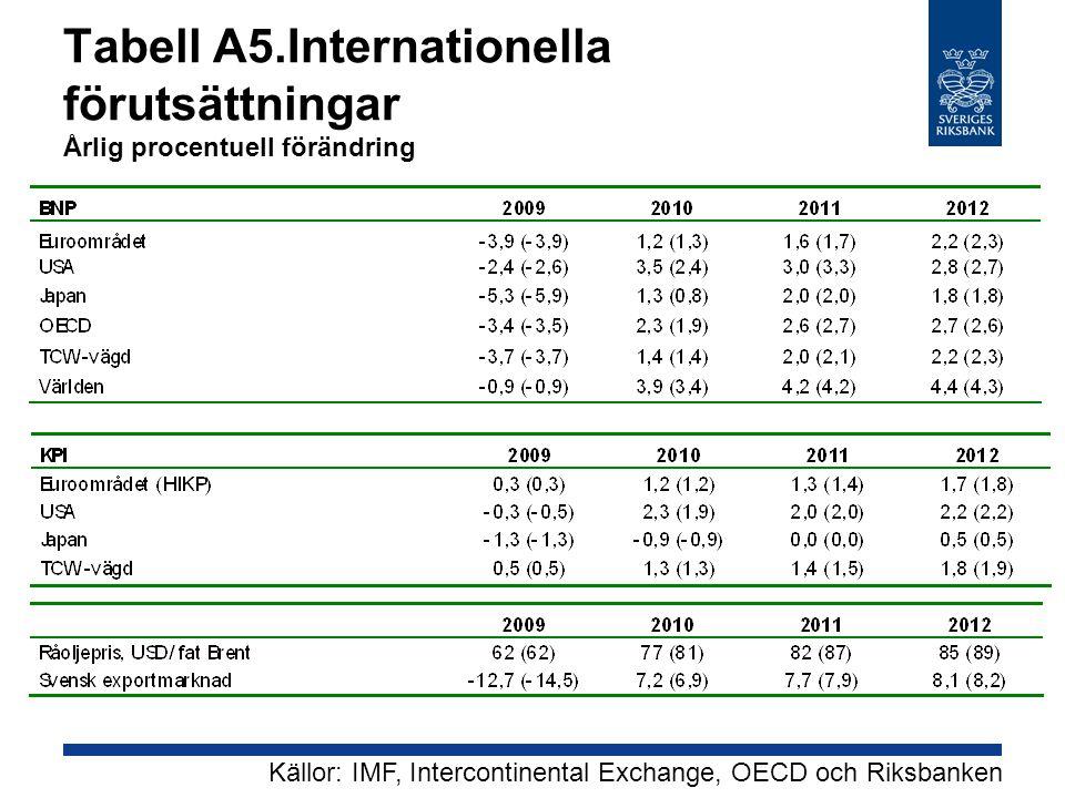 Tabell A5.Internationella förutsättningar Årlig procentuell förändring