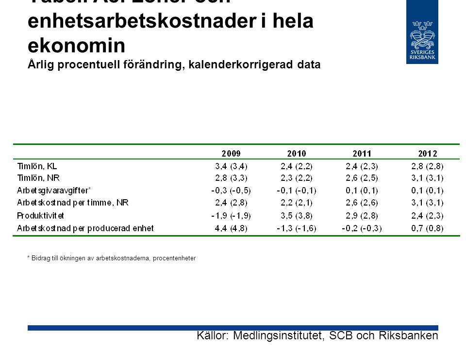 Tabell A8. Löner och enhetsarbetskostnader i hela ekonomin Årlig procentuell förändring, kalenderkorrigerad data